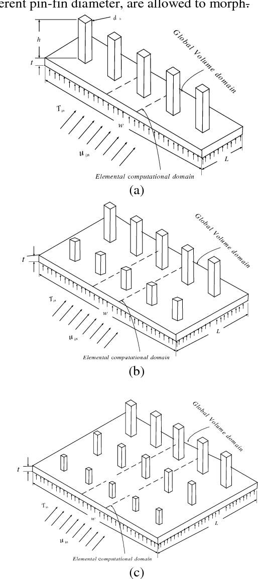 Figure 1 from Numerical optimisation of square pin-fins