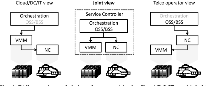 [PDF] NFV and SDN—Key Technology Enablers for 5G Networks