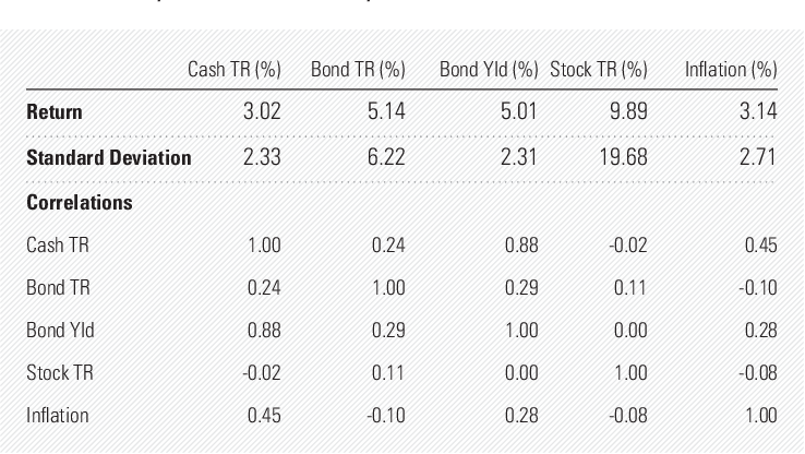 Figure 2 from Low Bond Yields and Safe Portfolio