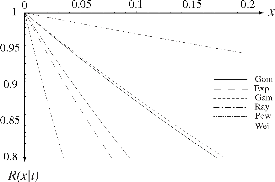 Figure 1 from Gompertz software reliability model