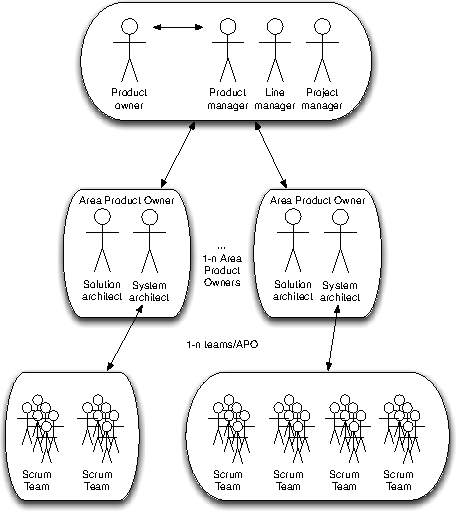 Figure 1 from Experiences in Scaling the Product Owner