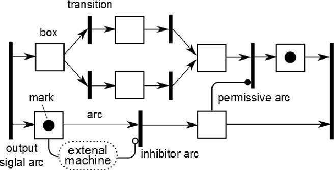 Modeling of elevator control logic based on Mark Flow