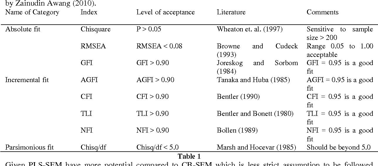 A Comparison Of Partial Least Square Structural Equation