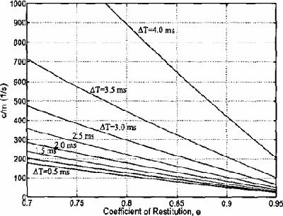 [PDF] A mass-spring-damper model of a bouncing ball