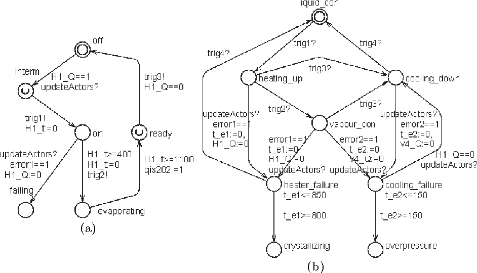 Figure 3 from Verification of PLC Programs Given as