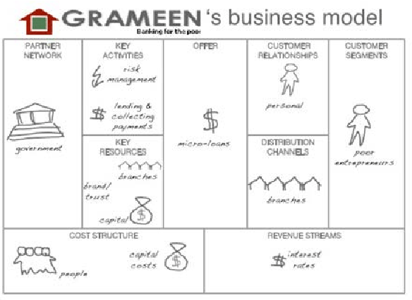 Grameen Bank Business Model