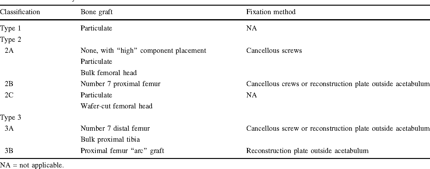 Table 1 from Classifications In Brief: Paprosky