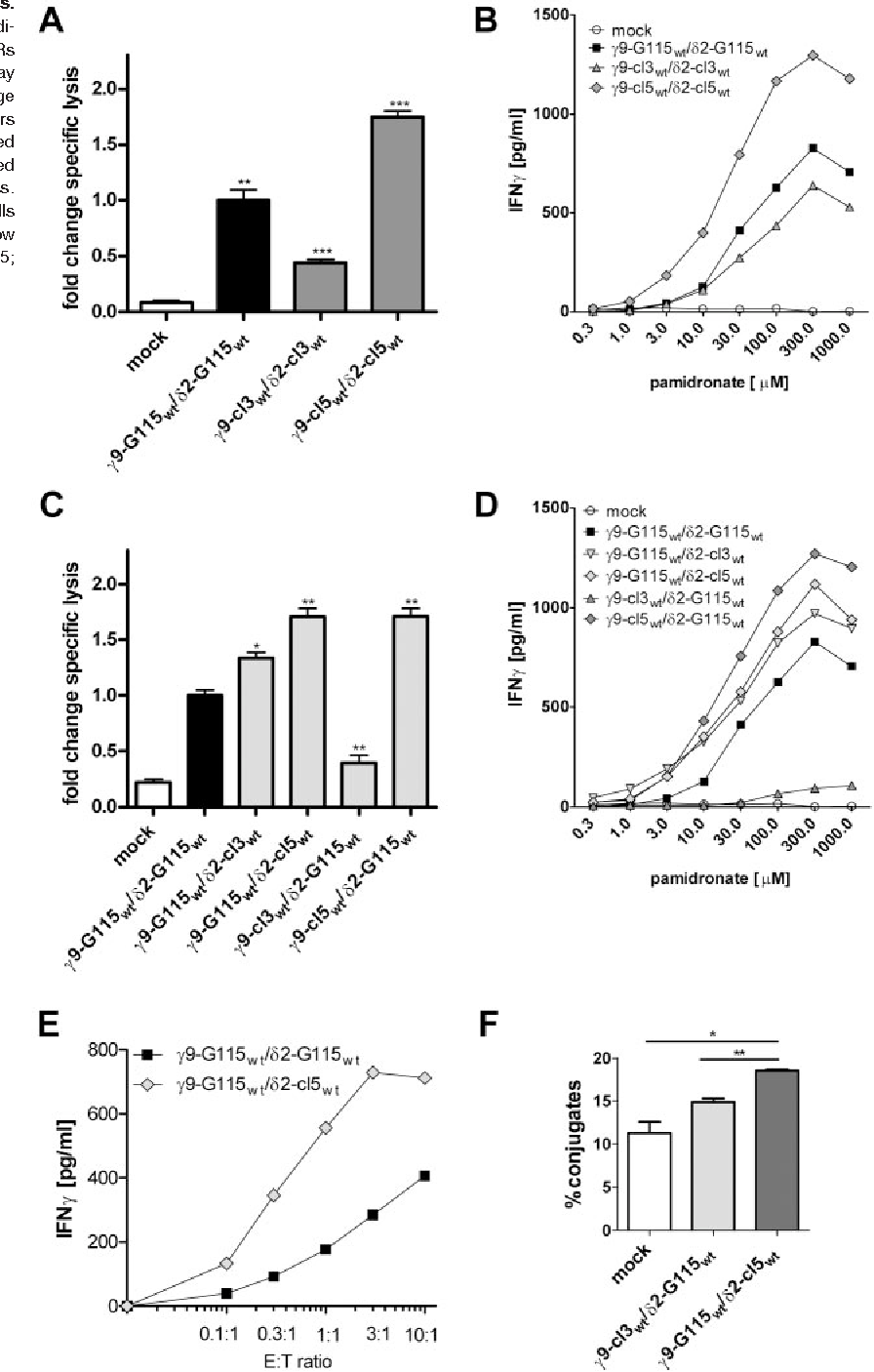Figure 2 from γ9 and δ2CDR3 domains regulate functional