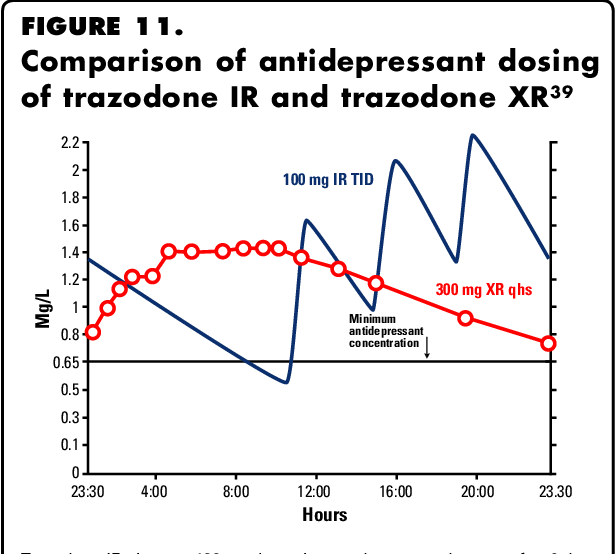 Mechanism of action of trazodone: a multifunctional drug ...