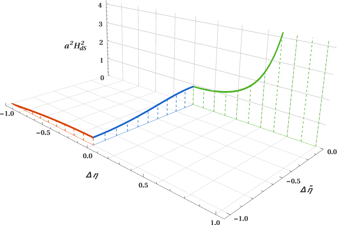 [PDF] What if? Exploring the multiverse through Euclidean
