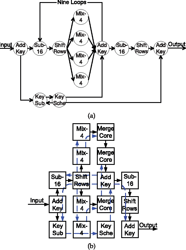 Figure 11 from Parallel AES Encryption Engines for Many
