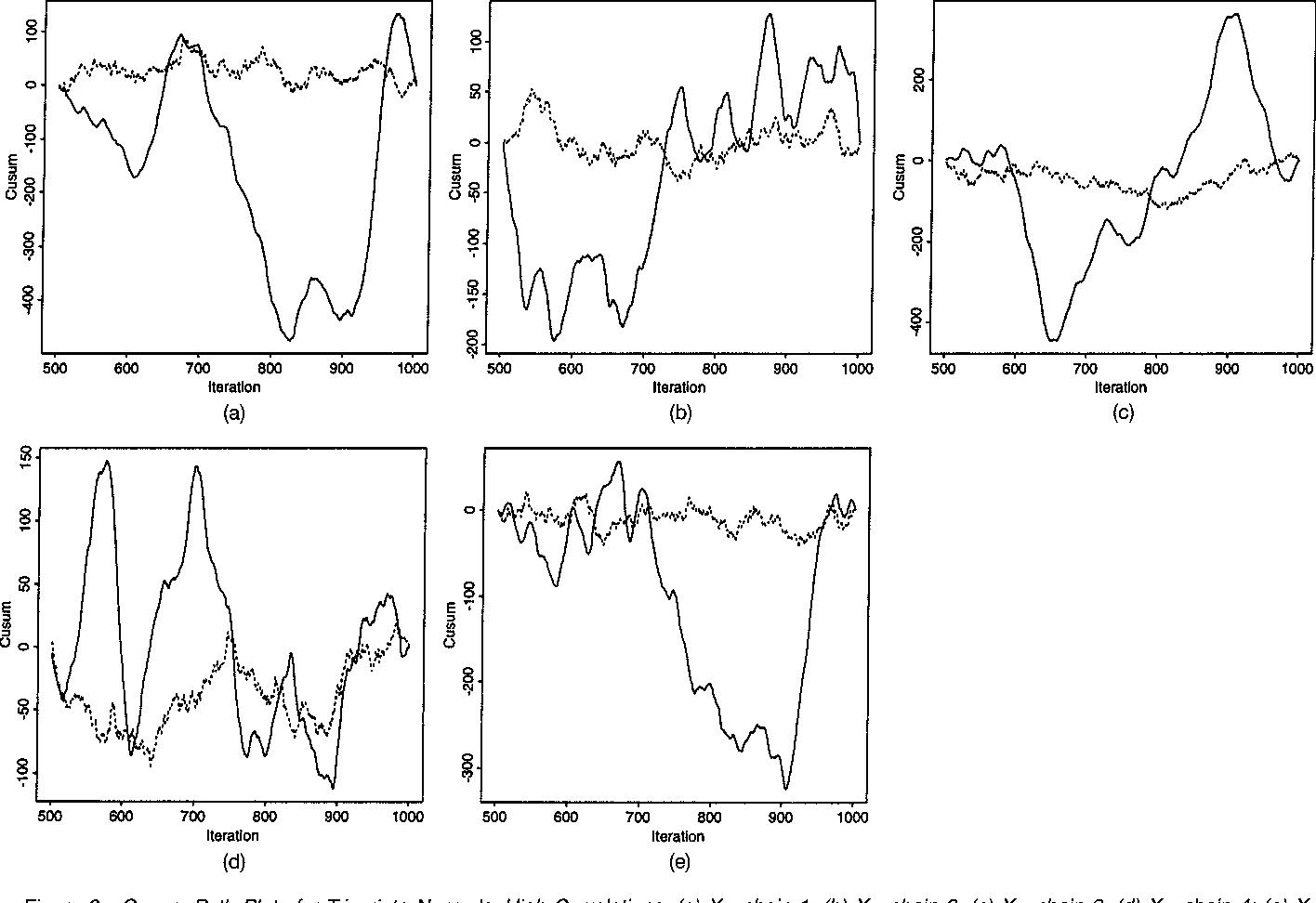 Figure 8 from Markov Chain Monte Carlo Convergence