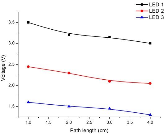 Detection of nitrogen, phosphorus, and potassium (NPK