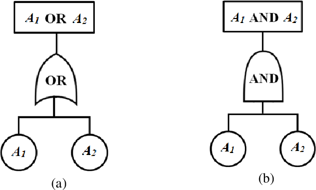 Figure 4 from Use of Reliability Block Diagram and Fault