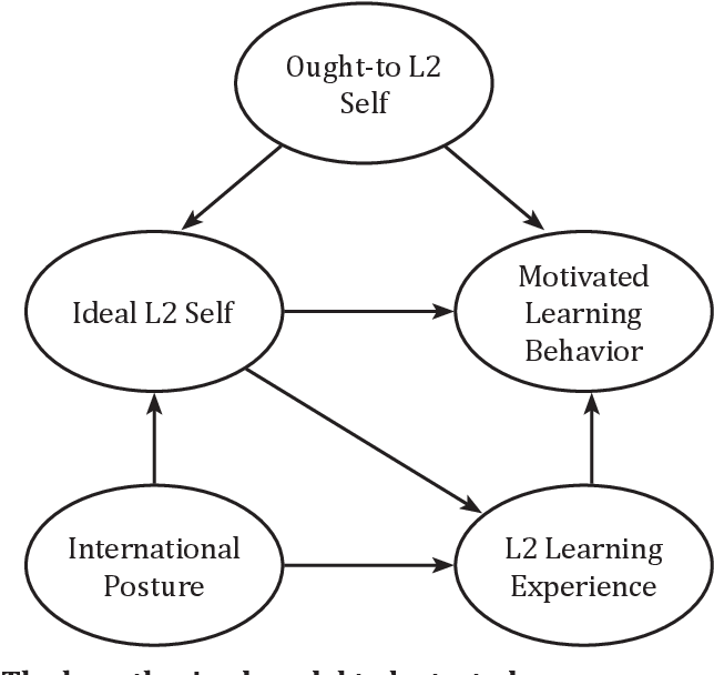 [PDF] Development of the L2 Motivational Self System