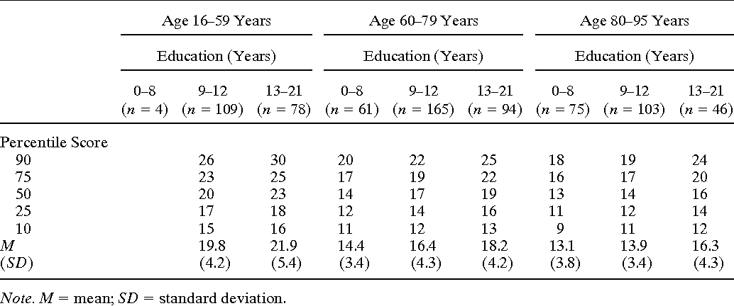 [PDF] Normative data stratified by age and education for