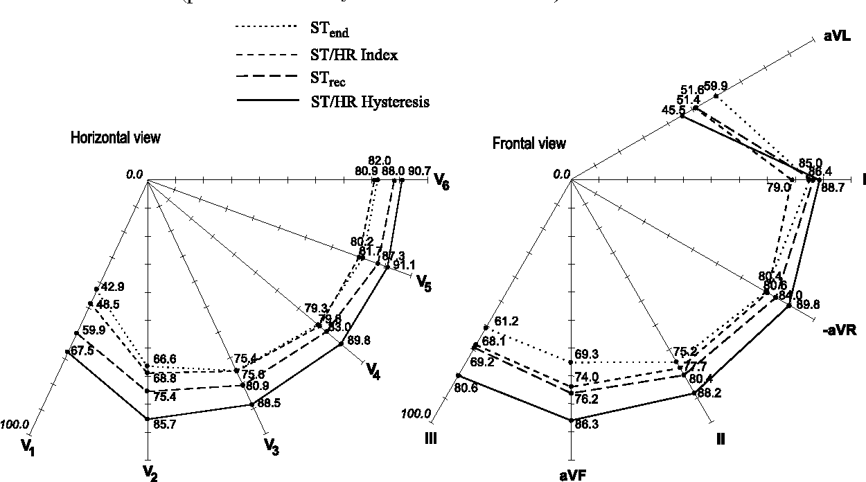 Figure 5.6 from Diagnostic Properties of Exercise