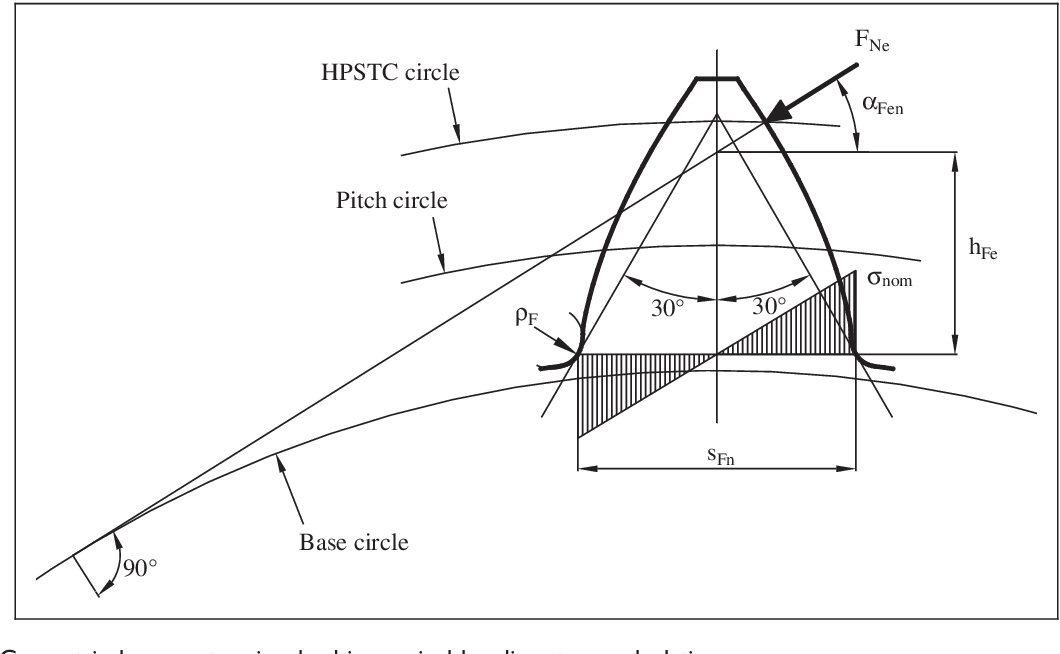 Figure 2 from Bending fatigue design of case-hardened