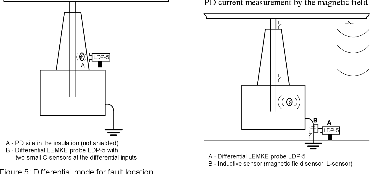 Figure 9 from On-Site Partial Discharge Monitoring using
