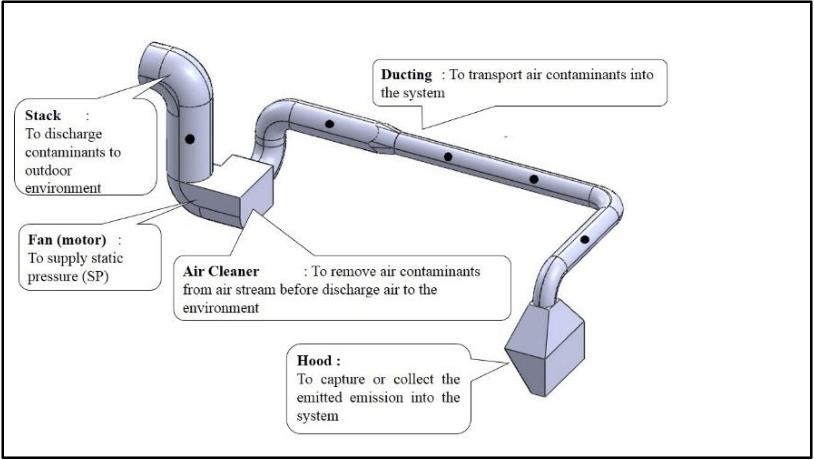 local ventilation system