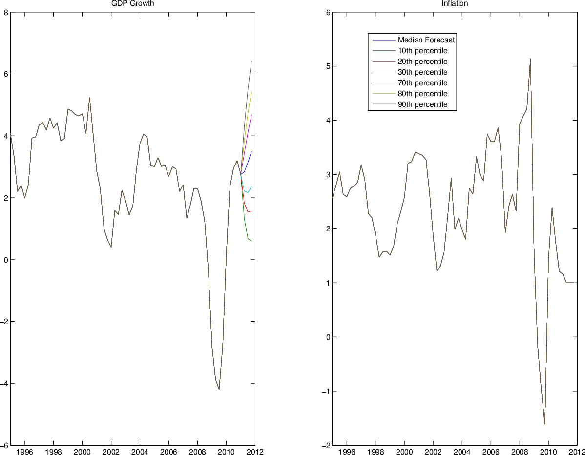 Applied Bayesian econometrics for central bankers   Semantic Scholar