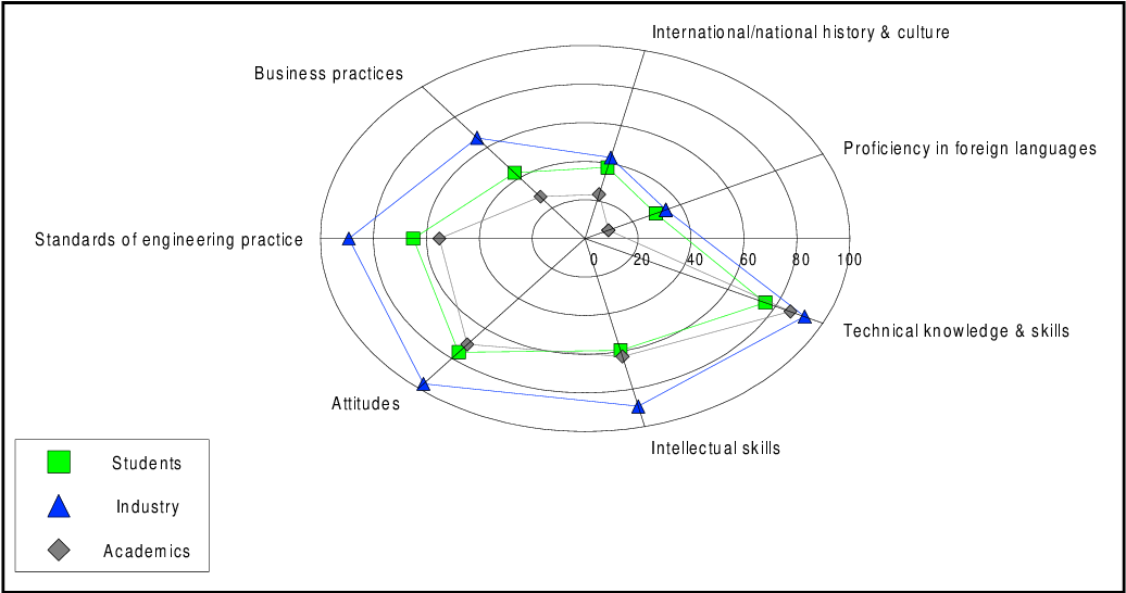 Figure 8 from The essential skills and attributes of an