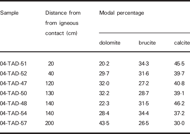 Pdf Crystal Size Distribution Of Periclase In Contact