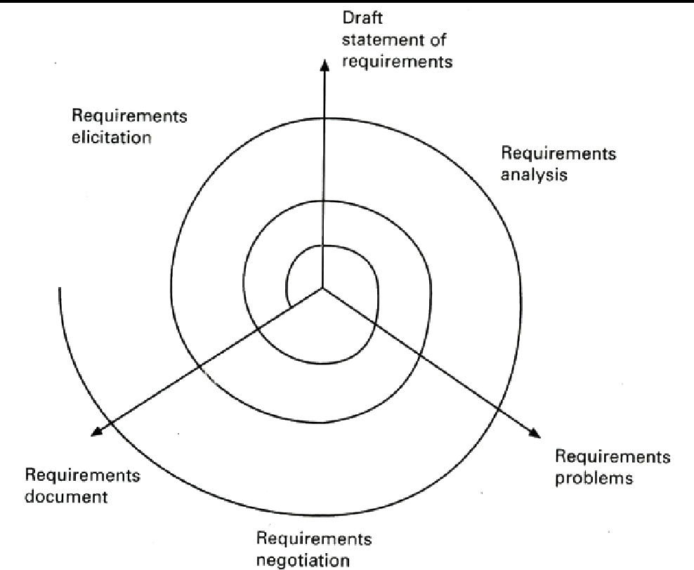 Figure 3.2 from Lightweight requirements engineering in