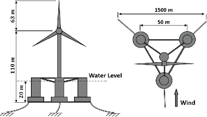 Figure 1 from Position control of an offshore wind turbine