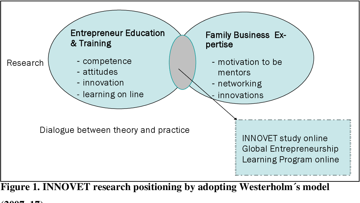 Figure 3 From Family Business Entrepreneurs Influence On Entrepreneurship Education And Training A Discussion Paper Semantic Scholar