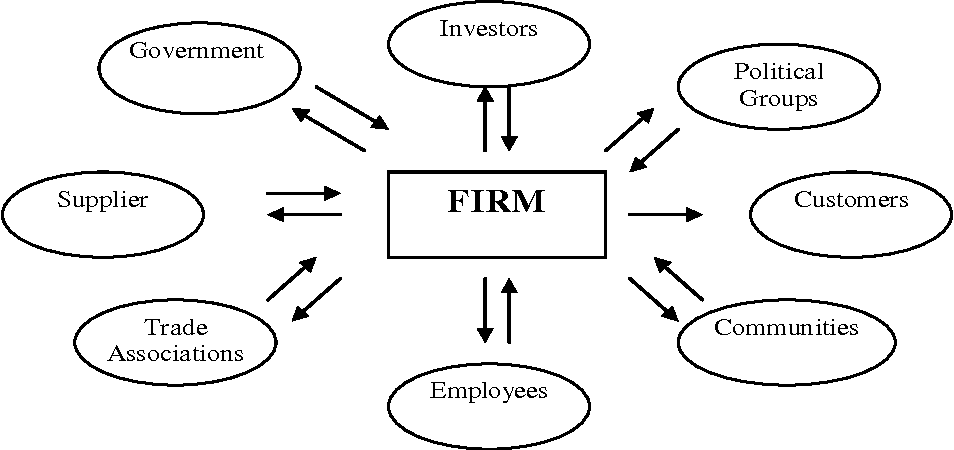 Fundamental and Ethics Theories of Corporate Governance