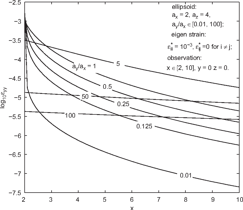 Figure 2 from Evaluation of the Eshelby solution for the