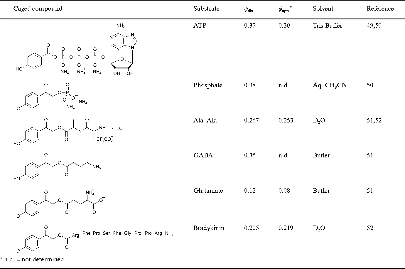 Figure 3 From Photoremovable Protecting Groups Reaction