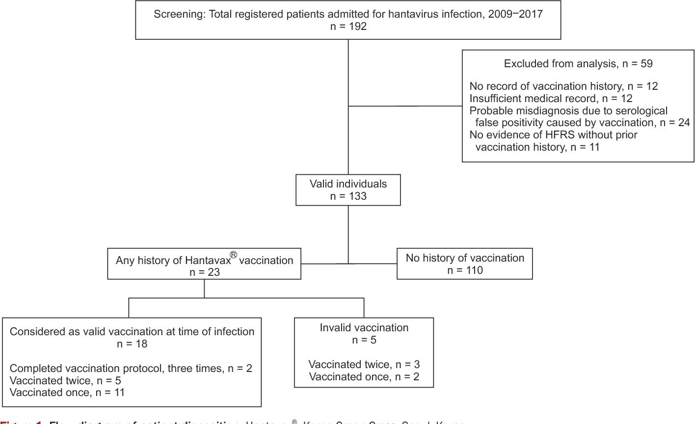 Figure 1 from Effectiveness of inactivated hantavirus vaccine on ...