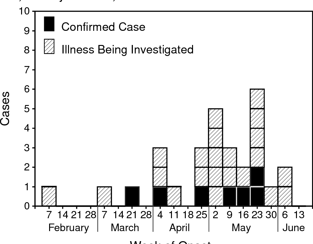 Figure 1 from Update: outbreak of hantavirus infection ...