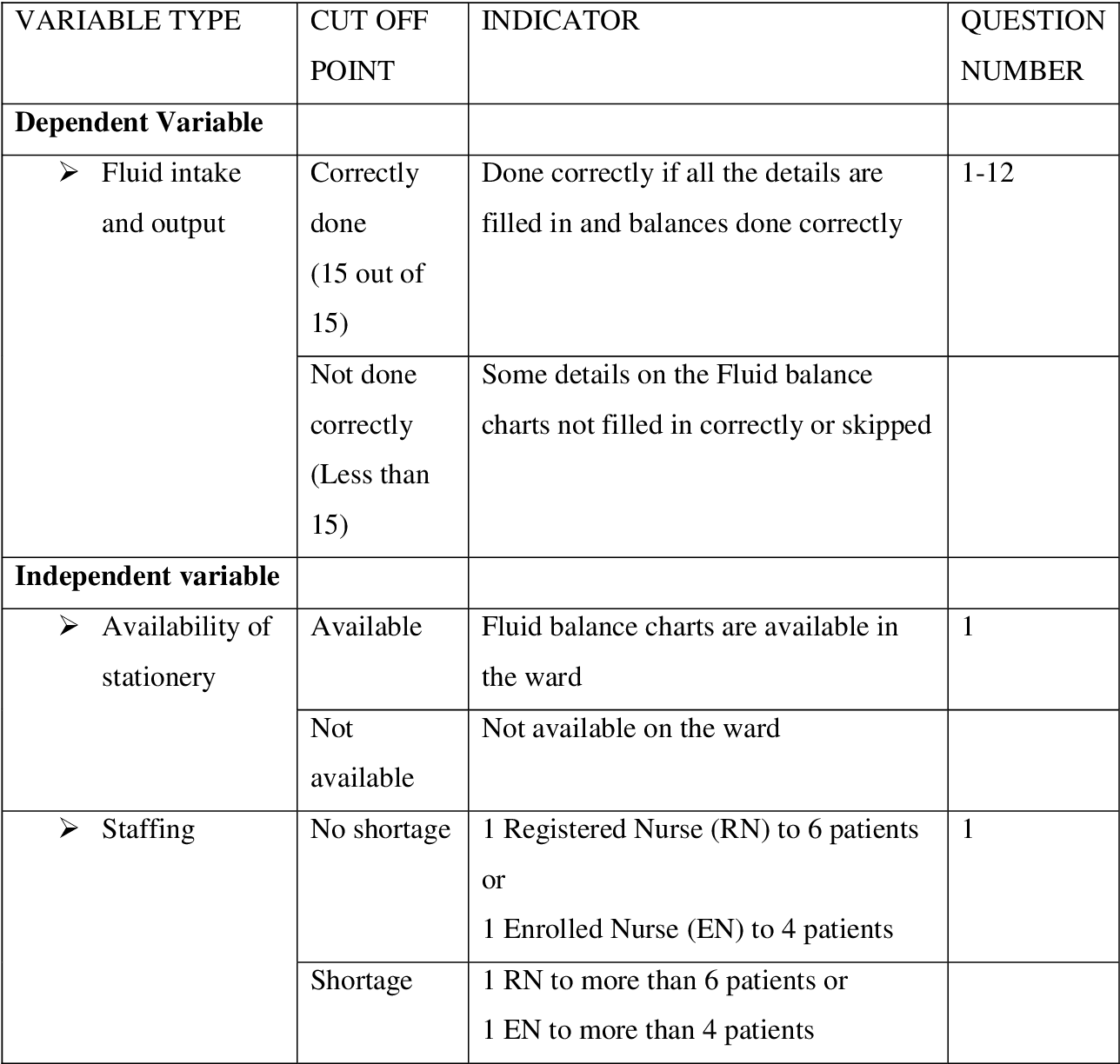 Factors Associated With Documentation Of Fluid