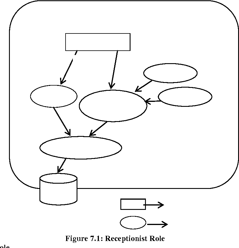 Figure 1.1 from Role-Based Access Control ( Rbac ) Based