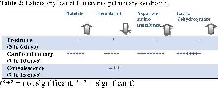 Table 2 from Hantavirus Pulmonary Syndrome (HPS): A Concise Review ...
