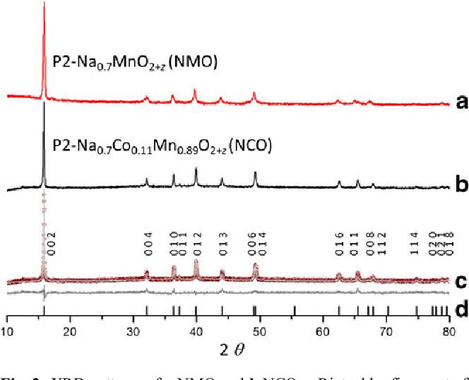 Figure 2 From Combustion Synthesized Sodium Manganese Cobalt