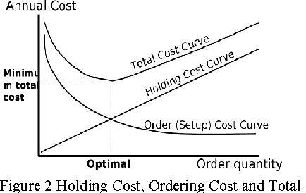 Table 4 from Economic order quantity (EOQ): An alternative