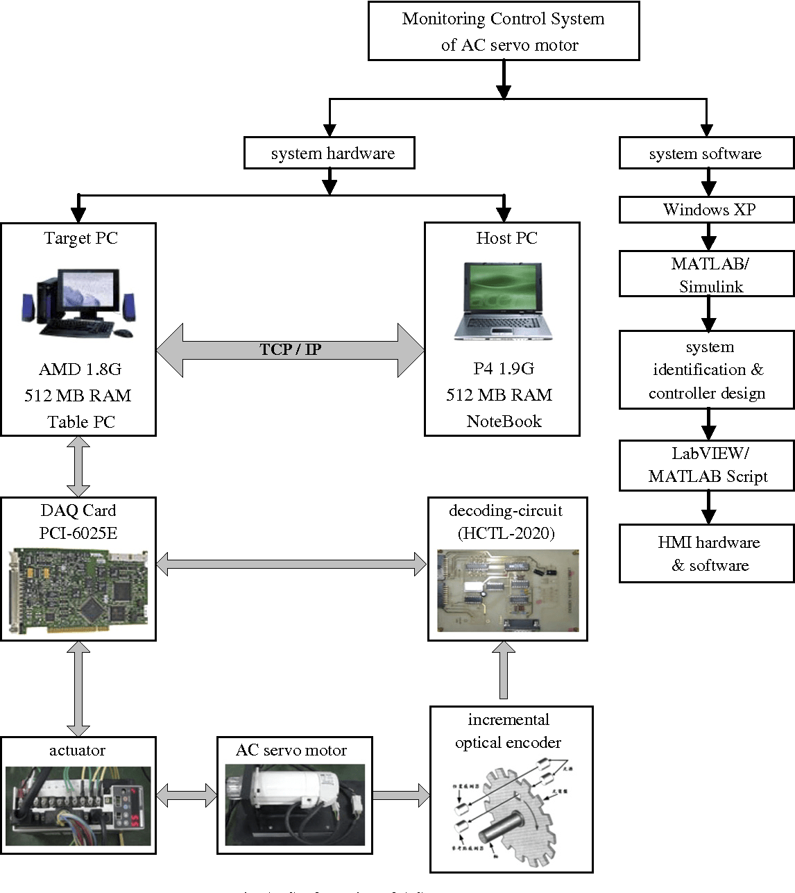 Figure 1 from Hybrid MATLAB and LabVIEW with neural