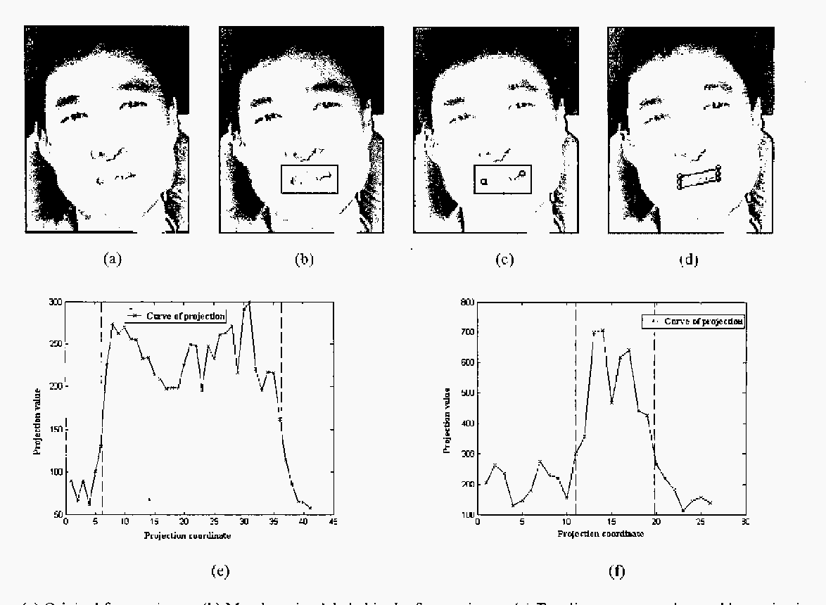 Figure 2 from Yawning detection for determining driver