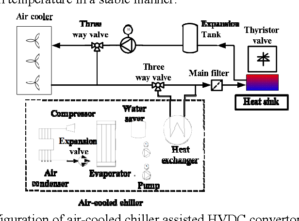 Water storage for HVDC thyristor valves cooling system