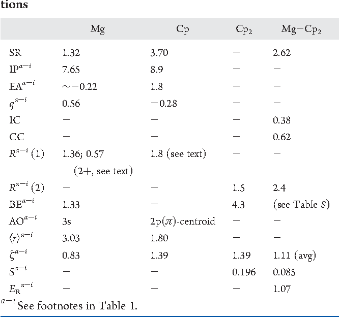 table 2 from calculations
