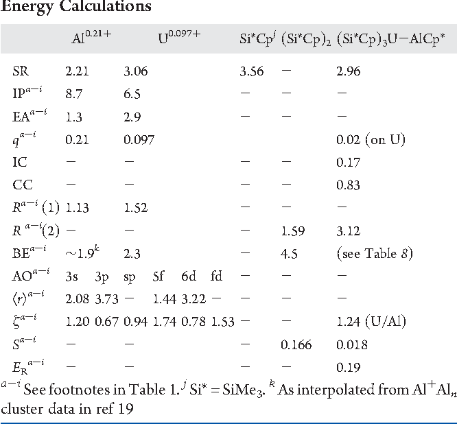 table 7 from calculations