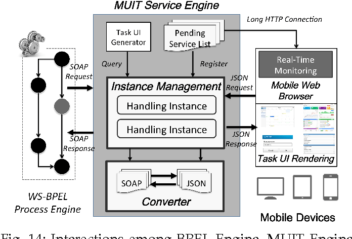 Figure 12 from MUIT: A Middleware for Adaptive Mobile Web