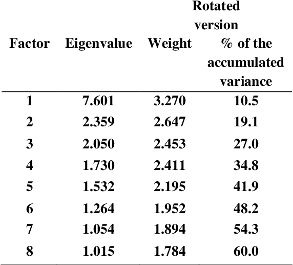 [PDF] Validation of the Practice Environment Scale of the
