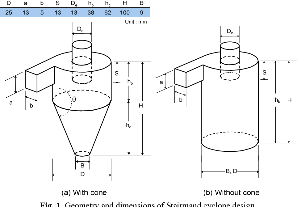 [PDF] An Experimental Study on Performance Improvement of