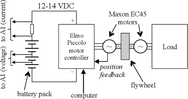 Figure 9 from Online Measurement of Battery Impedance