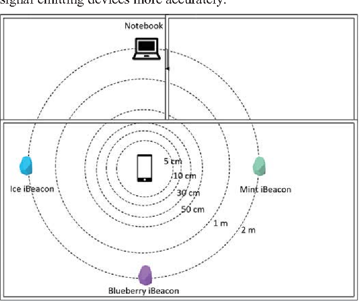 Figure 1 from An analysis of the positioning accuracy of